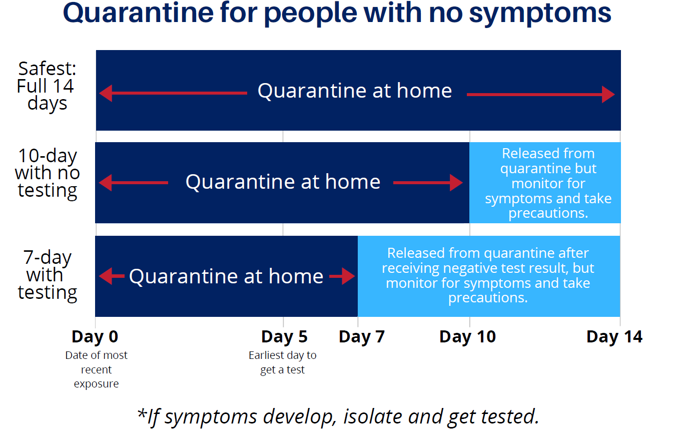 Quarantine Chart For People With No Symptoms